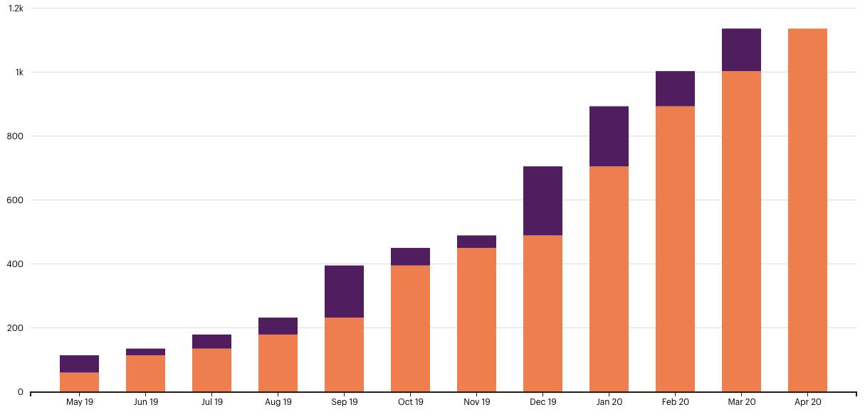 statistiek email lijst lys dor