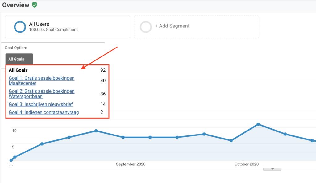 Google Analytics resultaten klant fit20 gent